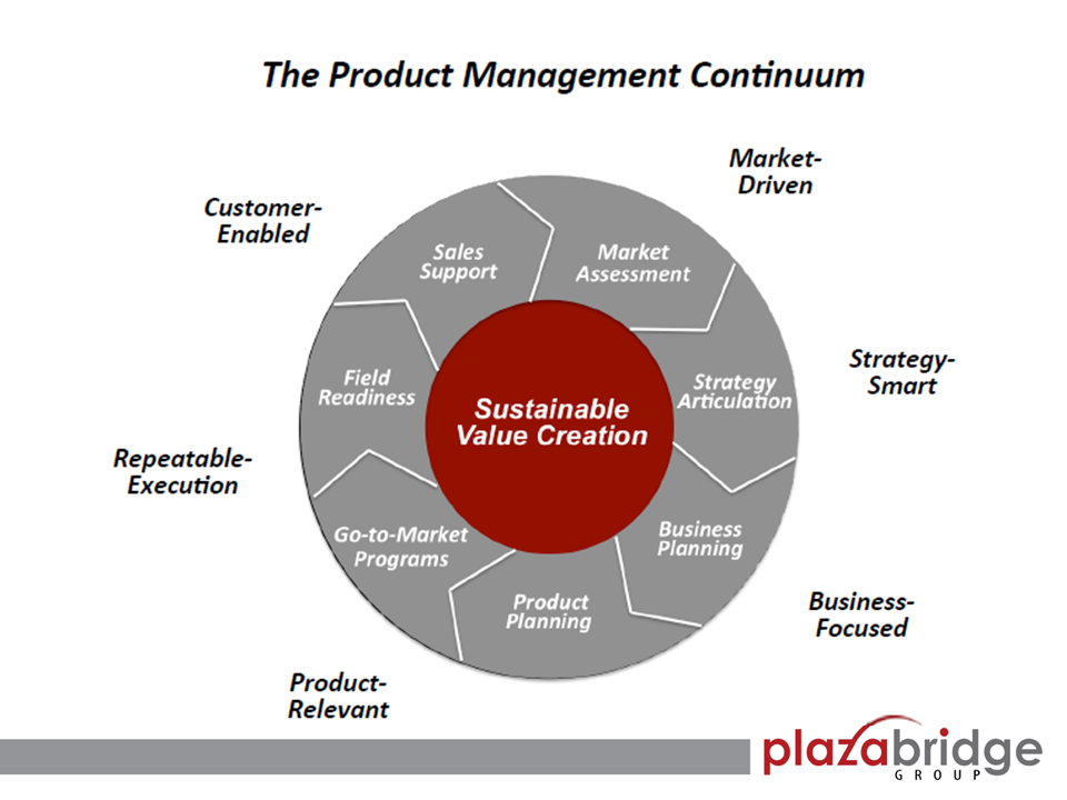 Product Management is Strategic - PlazaBridge Group, LLC