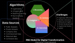 Plazabridge Group Model for AI-Driven Digital Transformation: Decision Framework