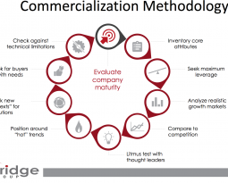 Commercialization Blog Series: 10 Stage Process