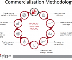 Commercialization Blog Series #3: Seek Maximum Leverage (anywhere)